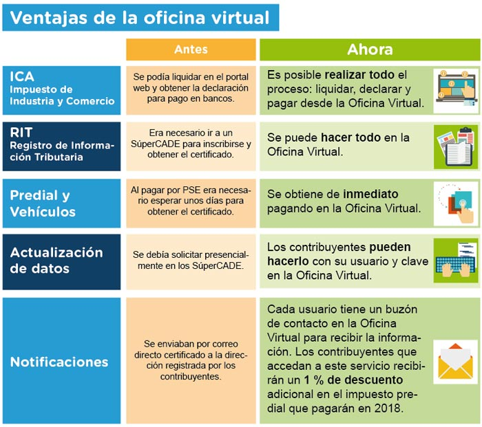 Bogot estrena oficina virtual para impuestos instituto for Oficina virtual tributaria